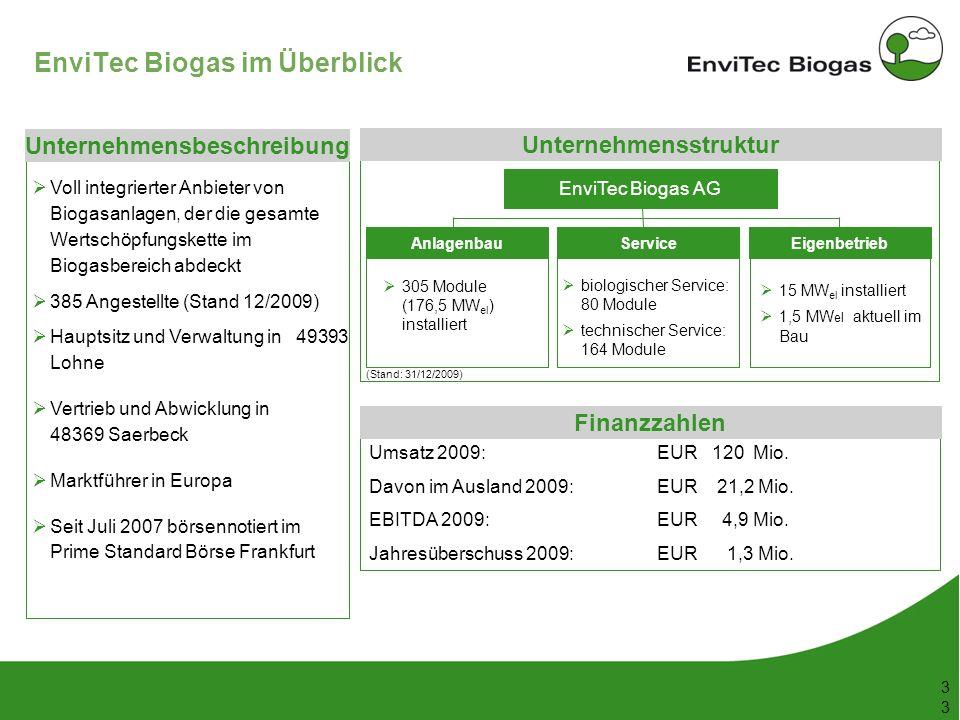 53 148 38 208 116 169 87 165 197 142 211 226 199 3 3 EnviTec Biogas im Überblick Umsatz 2009:EUR 120 Mio. Davon im Ausland 2009:EUR 21,2 Mio. EBITDA 2