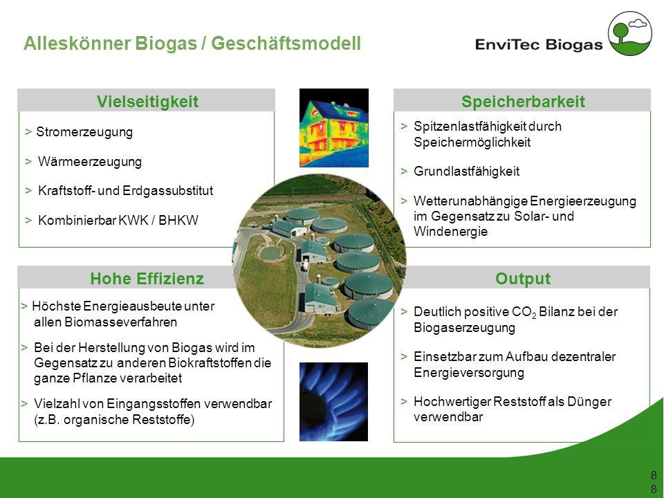 53 148 38 208 116 169 87 165 197 142 211 226 199 8 8 Alleskönner Biogas / Geschäftsmodell Spitzenlastfähigkeit durch Speichermöglichkeit Grundlastfähi