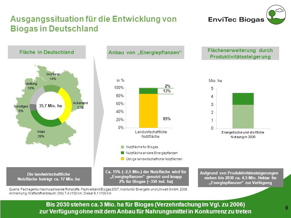 53 148 38 208 116 169 87 165 197 142 211 226 199 9 9 Ausgangssituation für die Entwicklung von Biogas in Deutschland Quelle: Fachagentur Nachwachsende