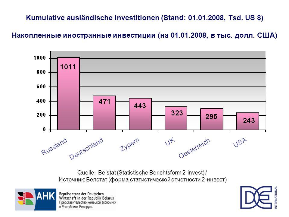 Kumulative ausländische Investitionen (Stand: 01.01.2008, Tsd. US $) Накопленные иностранные инвестиции (на 01.01.2008, в тыс. долл. США) Quelle: Bels