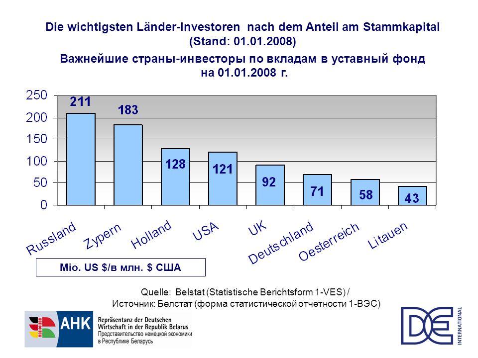 Die wichtigsten Länder-Investoren nach der Anzahl der Unternehmen mit ausländischem Kapital in der RB (Stand: 01.01.2008) Важнейшие страны-инвесторы по количеству предприятий с участием иностранного капитала в РБ на 01.01.2008 г.