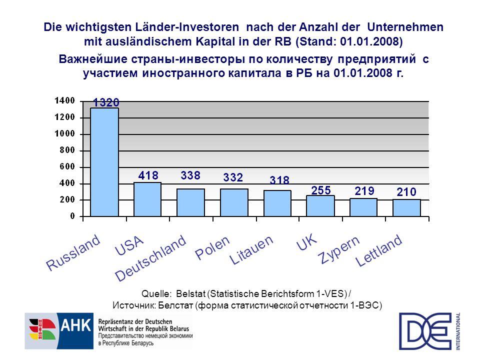 Die wichtigsten Länder-Investoren nach der Anzahl der Unternehmen mit ausländischem Kapital in der RB (Stand: 01.01.2008) Важнейшие страны-инвесторы п