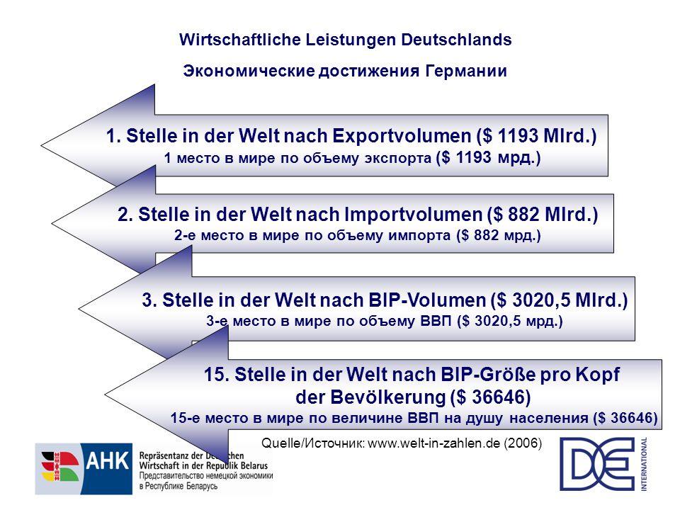 Wirtschaftliche Leistungen Deutschlands Экономические достижения Германии 1. Stelle in der Welt nach Exportvolumen ($ 1193 Mlrd.) 1 место в мире по об