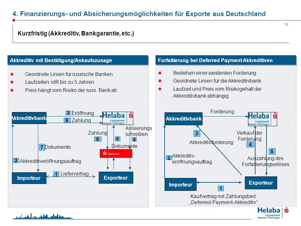 11 Bestehen einer existenten Forderung Geordnete Linien für die Akkreditivbank Laufzeit und Preis vom Risikogehalt der Akkreditivbank abhängig Geordne
