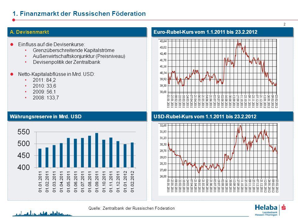 1. Finanzmarkt der Russischen Föderation 2 Einfluss auf die Devisenkurse: Grenzüberschreitende Kapitalströme Außenwirtschaftskonjunktur (Preisniveau)