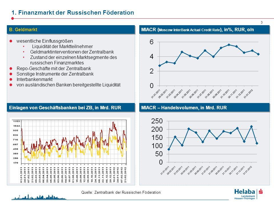 1. Finanzmarkt der Russischen Föderation 3 wesentliche Einflussgrößen Liquidität der Marktteilnehmer Geldmarktinterventionen der Zentralbank Zustand d