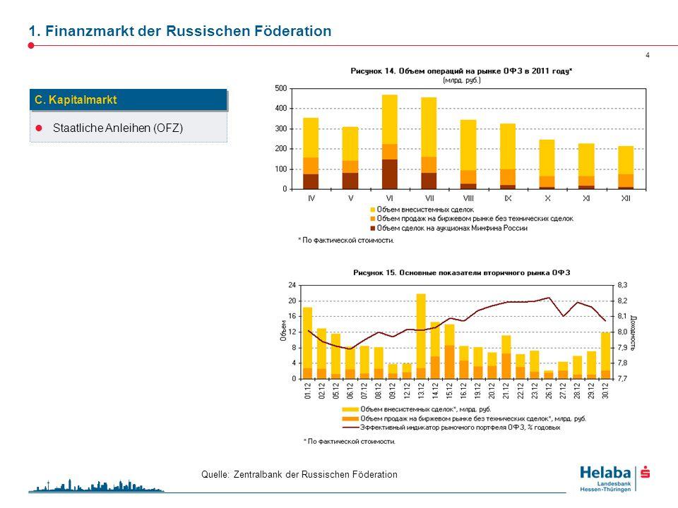 1. Finanzmarkt der Russischen Föderation 4 Staatliche Anleihen (OFZ) C. Kapitalmarkt Quelle: Zentralbank der Russischen Föderation