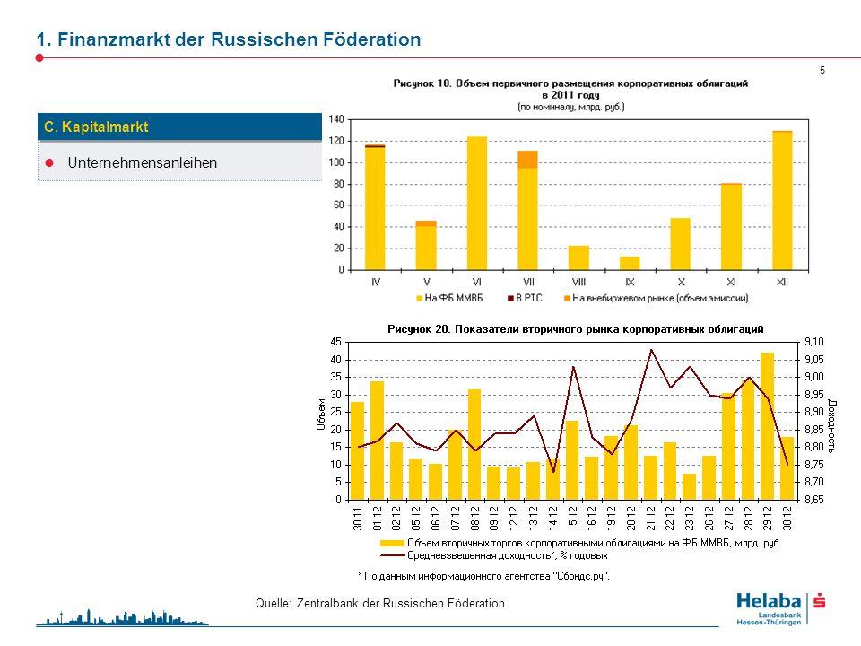 1. Finanzmarkt der Russischen Föderation 5 Unternehmensanleihen C. Kapitalmarkt Quelle: Zentralbank der Russischen Föderation