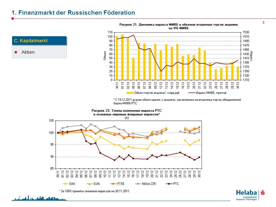 1. Finanzmarkt der Russischen Föderation 6 Aktien C. Kapitalmarkt Quelle: Zentralbank der Russischen Föderation