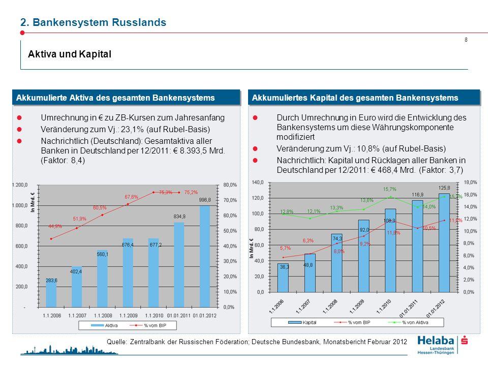 9 Zum 1.1.2012 sind in Russland 978 Banken tätig Auf die 50 größten Banken entfallen 81,2% der akkumulierten Aktiva des gesamten Bankensystems Dominanz der staatlichen Banken Bei internationalen Finanzierungen spielen hauptsächlich die 50 größten Banken eine Rolle Konzentration der Aktiva TOP-25 (per 31.12.2011) nach Aktiva in Mrd.
