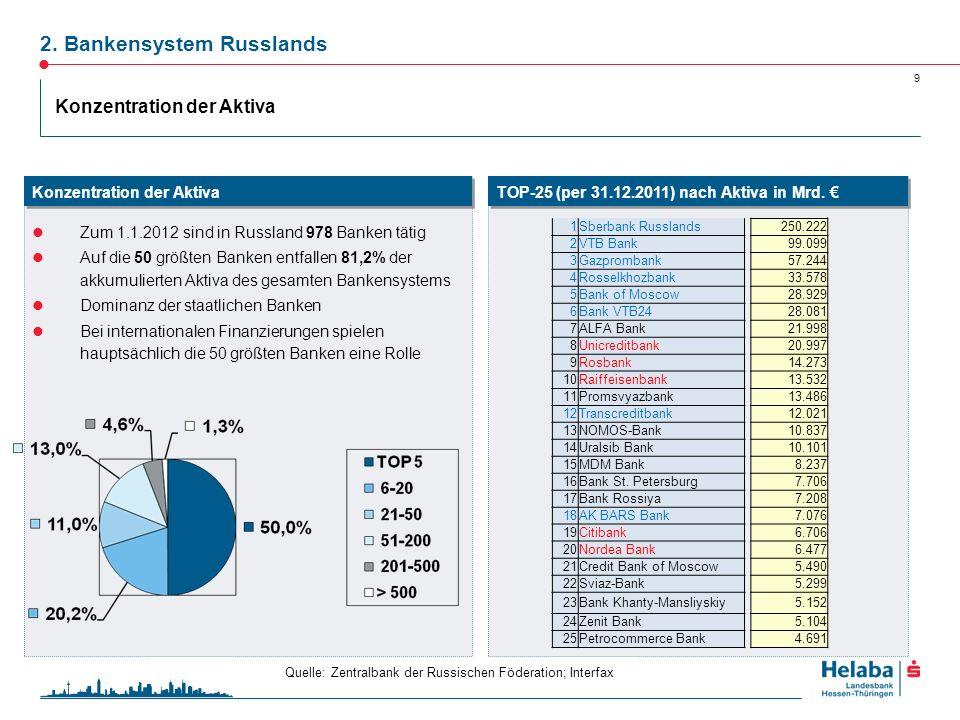9 Zum 1.1.2012 sind in Russland 978 Banken tätig Auf die 50 größten Banken entfallen 81,2% der akkumulierten Aktiva des gesamten Bankensystems Dominan