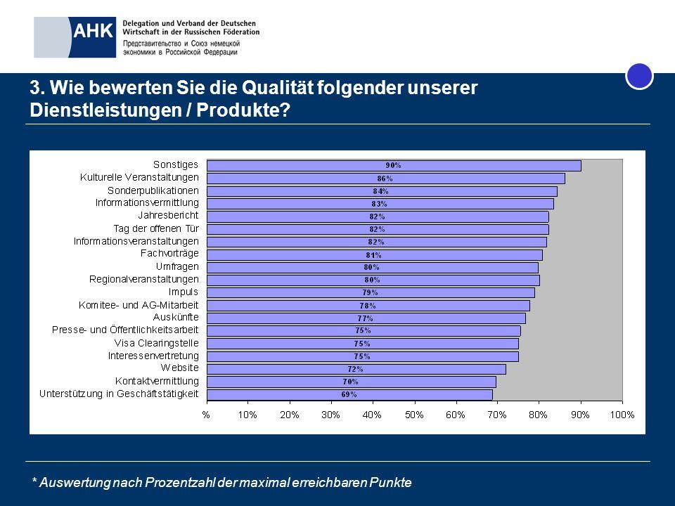 Fazit (1) Mitglieder sind mit uns mehr als zufrieden; 88% der Mitglieder würden anderen Unternehmen eine Mitgliedschaft empfehlen.