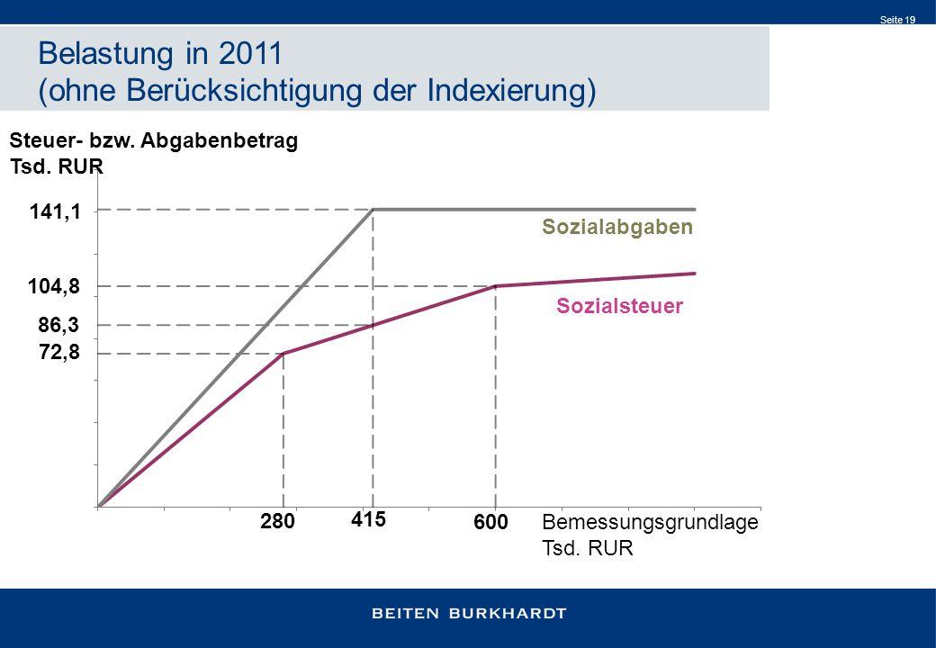 Seite 19 Steuer- bzw. Abgabenbetrag Tsd. RUR Belastung in 2011 (ohne Berücksichtigung der Indexierung)
