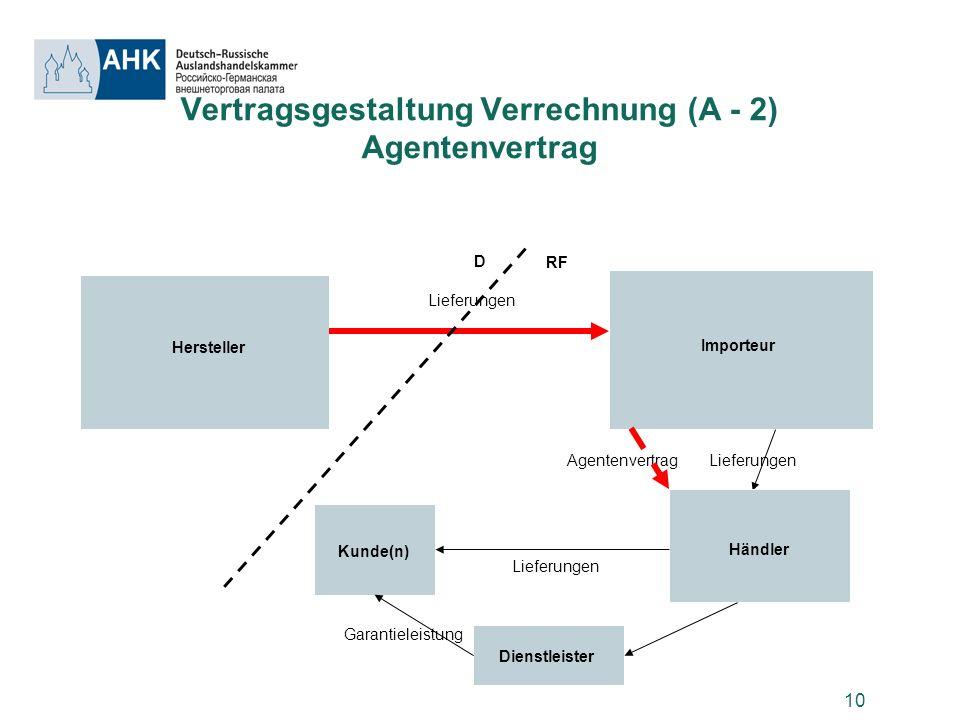 10 Vertragsgestaltung Verrechnung (A - 2) Agentenvertrag Hersteller D RF Importeur Lieferungen Agentenvertrag Kunde(n) Händler Lieferungen Dienstleist