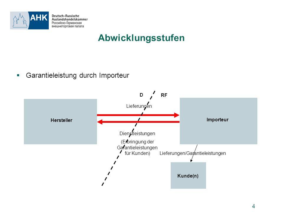 4 Abwicklungsstufen Garantieleistung durch Importeur Hersteller D RF Importeur Lieferungen Dienstleistungen (Erbringung der Garantieleistungen für Kun