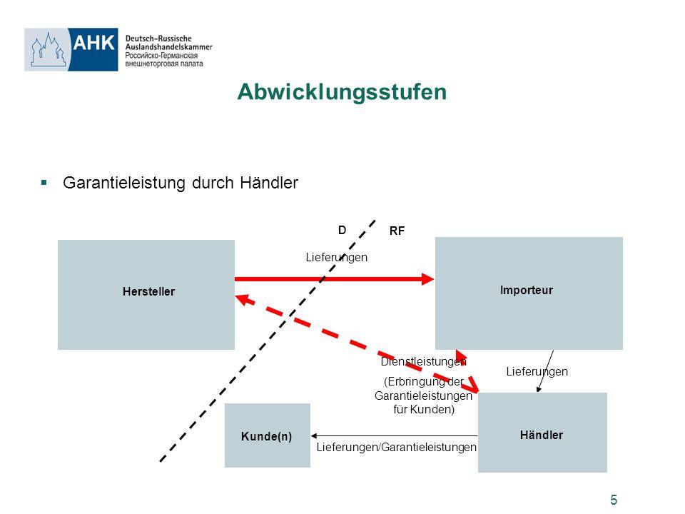 5 Abwicklungsstufen Garantieleistung durch Händler Hersteller D RF Importeur Lieferungen Kunde(n) Händler Lieferungen Lieferungen/Garantieleistungen D