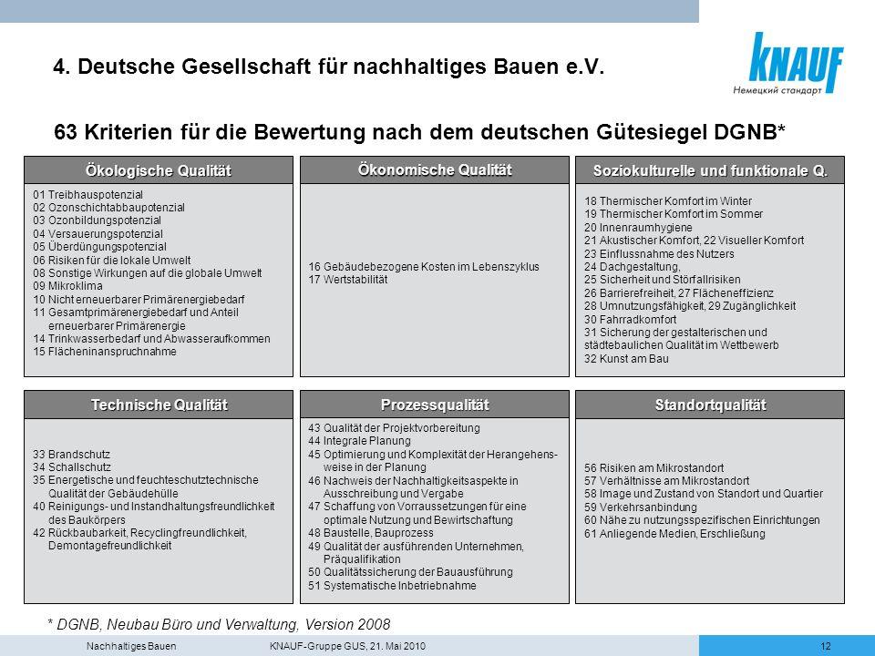 Nachhaltiges Bauen KNAUF-Gruppe GUS, 21. Mai 201012 4. Deutsche Gesellschaft für nachhaltiges Bauen e.V. 63 Kriterien für die Bewertung nach dem deuts