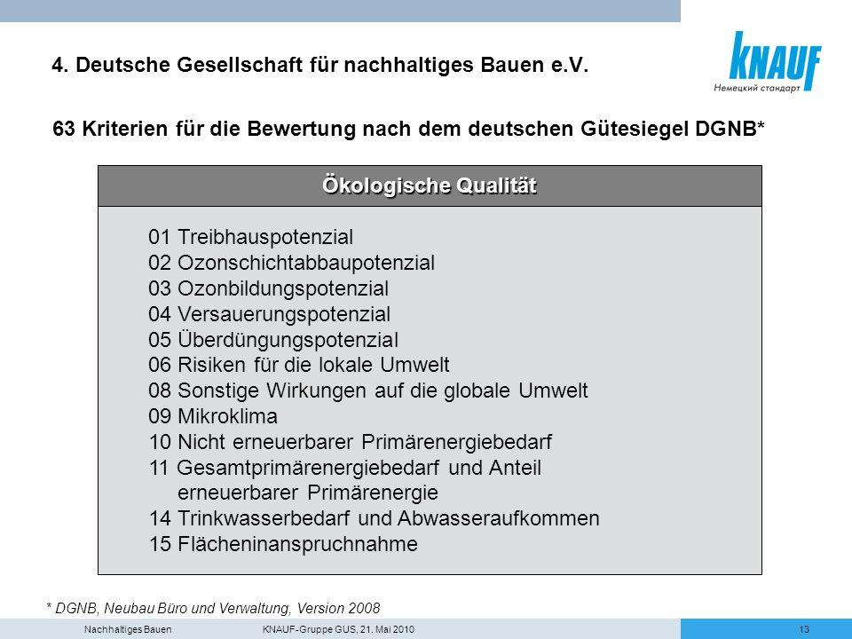 Nachhaltiges Bauen KNAUF-Gruppe GUS, 21. Mai 201013 4. Deutsche Gesellschaft für nachhaltiges Bauen e.V. 63 Kriterien für die Bewertung nach dem deuts