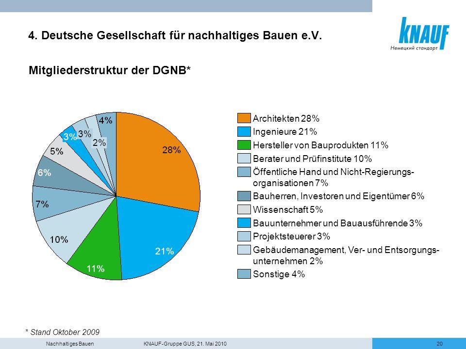Nachhaltiges Bauen KNAUF-Gruppe GUS, 21. Mai 201020 4. Deutsche Gesellschaft für nachhaltiges Bauen e.V. Mitgliederstruktur der DGNB* * Stand Oktober