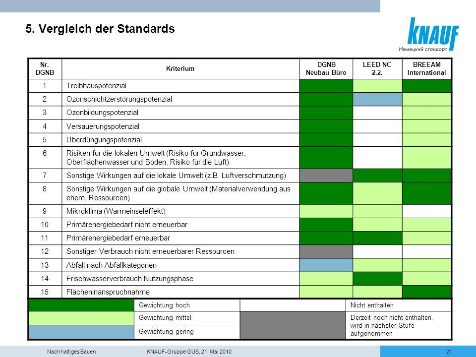 Nachhaltiges Bauen KNAUF-Gruppe GUS, 21. Mai 201021 5. Vergleich der Standards Nr. DGNB Kriterium DGNB Neubau Büro LEED NC 2.2. BREEAM International 1