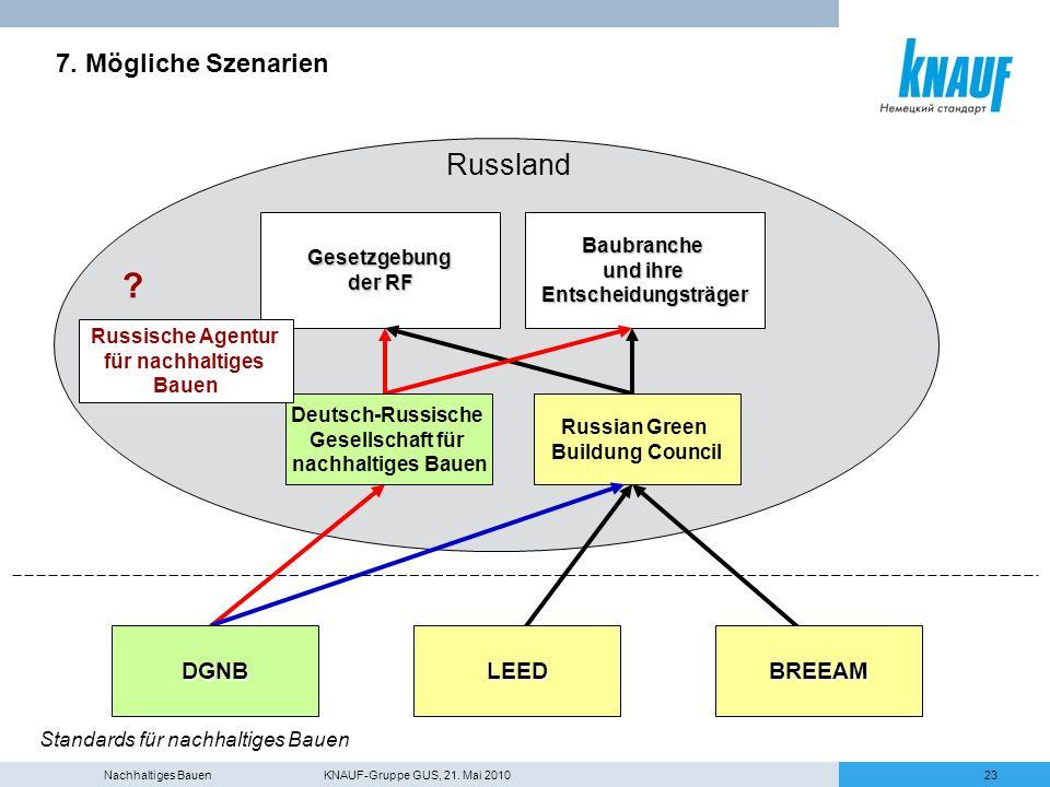 Nachhaltiges Bauen KNAUF-Gruppe GUS, 21. Mai 201023 7. Mögliche Szenarien Russland Gesetzgebung der RF Baubranche und ihre Entscheidungsträger BREEAML