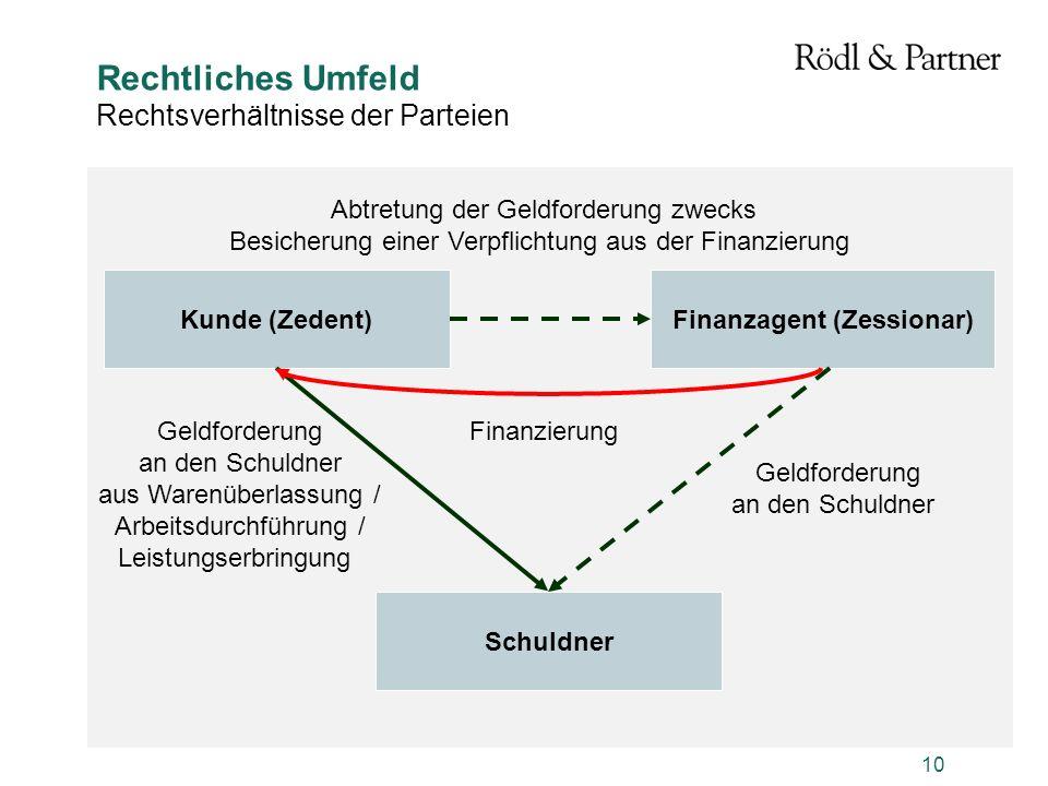 10 Rechtliches Umfeld Rechtsverhältnisse der Parteien Kunde (Zedent)Finanzagent (Zessionar) Schuldner Geldforderung an den Schuldner aus Warenüberlass