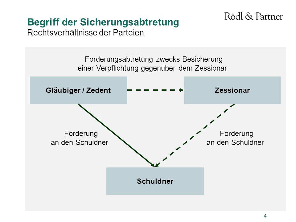 4 Begriff der Sicherungsabtretung Rechtsverhältnisse der Parteien Gläubiger / ZedentZessionar Schuldner Forderung an den Schuldner Forderung an den Sc