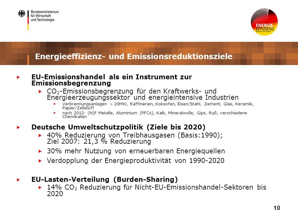 10 Energieeffizienz- und Emissionsreduktionsziele EU-Emissionshandel als ein Instrument zur Emissionsbegrenzung CO 2 -Emissionsbegrenzung für den Kraftwerks- und Energieerzeugungssektor und energieintensive Industrien Verbrennungsanlagen > 20MW, Raffinerien, Koksofen, Eisen/Stahl, Zement, Glas, Keramik, Papier/Zellstoff nach 2012: (N)F Metalle, Aluminium (PFCs), Kalk, Mineralwolle, Gips, Ruß, verschiedene Chemikalien Deutsche Umweltschutzpolitik (Ziele bis 2020) 40% Reduzierung von Treibhausgasen (Basis:1990); Ziel 2007: 21,3 % Reduzierung 30% mehr Nutzung von erneuerbaren Energiequellen Verdopplung der Energieproduktivität von 1990-2020 EU-Lasten-Verteilung (Burden-Sharing) 14% CO 2 Reduzierung f ü r Nicht-EU-Emissionshandel-Sektoren bis 2020