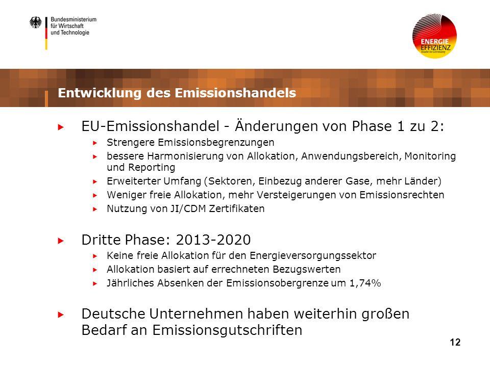 12 Entwicklung des Emissionshandels EU-Emissionshandel - Änderungen von Phase 1 zu 2: Strengere Emissionsbegrenzungen bessere Harmonisierung von Allokation, Anwendungsbereich, Monitoring und Reporting Erweiterter Umfang (Sektoren, Einbezug anderer Gase, mehr Länder) Weniger freie Allokation, mehr Versteigerungen von Emissionsrechten Nutzung von JI/CDM Zertifikaten Dritte Phase: 2013-2020 Keine freie Allokation für den Energieversorgungssektor Allokation basiert auf errechneten Bezugswerten Jährliches Absenken der Emissionsobergrenze um 1,74% Deutsche Unternehmen haben weiterhin großen Bedarf an Emissionsgutschriften