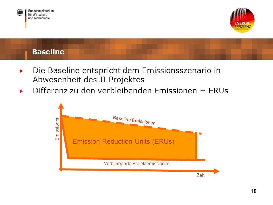 18 Baseline Die Baseline entspricht dem Emissionsszenario in Abwesenheit des JI Projektes Differenz zu den verbleibenden Emissionen = ERUs Baseline Emissionen Verbleibende Projektemissionen Emission Reduction Units (ERUs) Zeit Emissionen