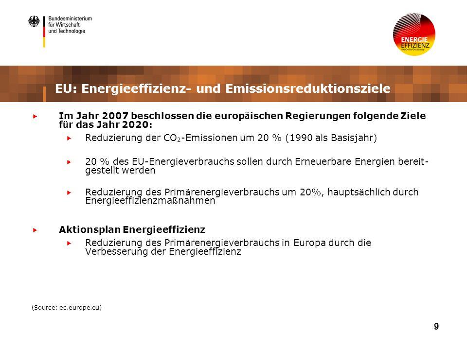 9 EU: Energieeffizienz- und Emissionsreduktionsziele Im Jahr 2007 beschlossen die europ ä ischen Regierungen folgende Ziele f ü r das Jahr 2020: Reduzierung der CO 2 -Emissionen um 20 % (1990 als Basisjahr) 20 % des EU-Energieverbrauchs sollen durch Erneuerbare Energien bereit- gestellt werden Reduzierung des Prim ä renergieverbrauchs um 20%, haupts ä chlich durch Energieeffizienzma ß nahmen Aktionsplan Energieeffizienz Reduzierung des Prim ä renergieverbrauchs in Europa durch die Verbesserung der Energieeffizienz (Source: ec.europe.eu)