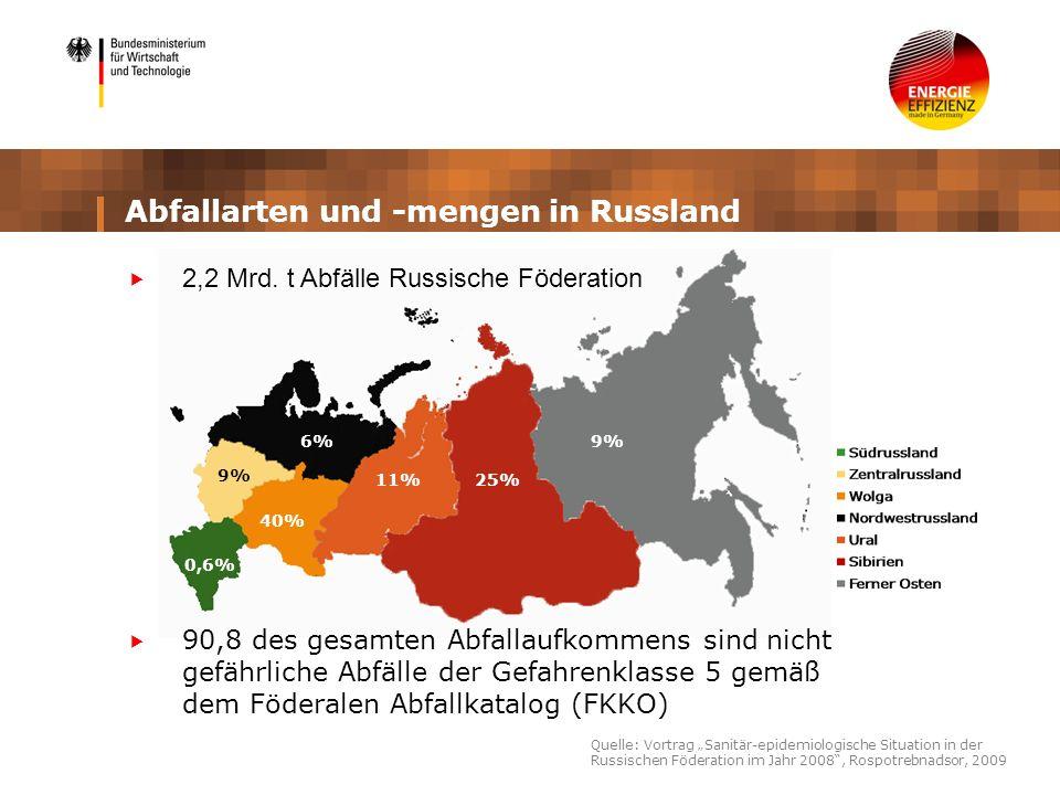 Abfallarten und -mengen in Russland 90,8 des gesamten Abfallaufkommens sind nicht gefährliche Abfälle der Gefahrenklasse 5 gemäß dem Föderalen Abfallk