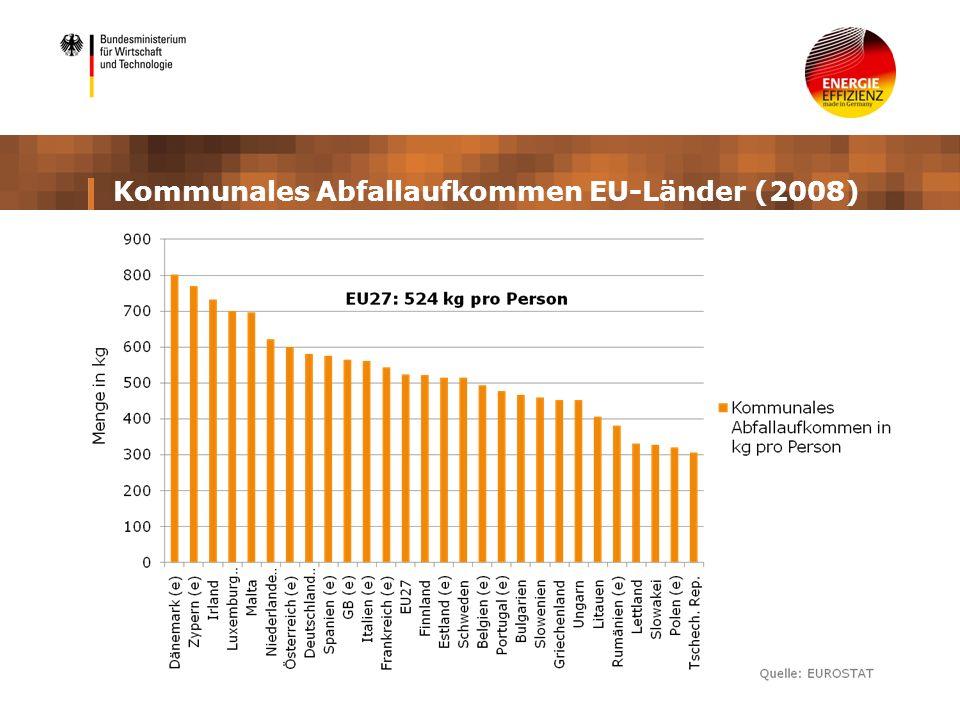 Kommunales Abfallaufkommen EU-Länder (2008)