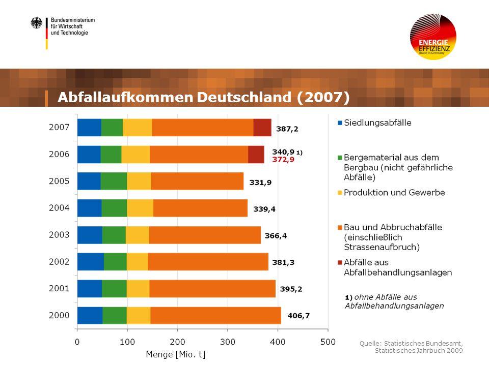 Abfallaufkommen Deutschland (2007) Quelle: Statistisches Bundesamt, Statistisches Jahrbuch 2009 Menge [Mio. t]