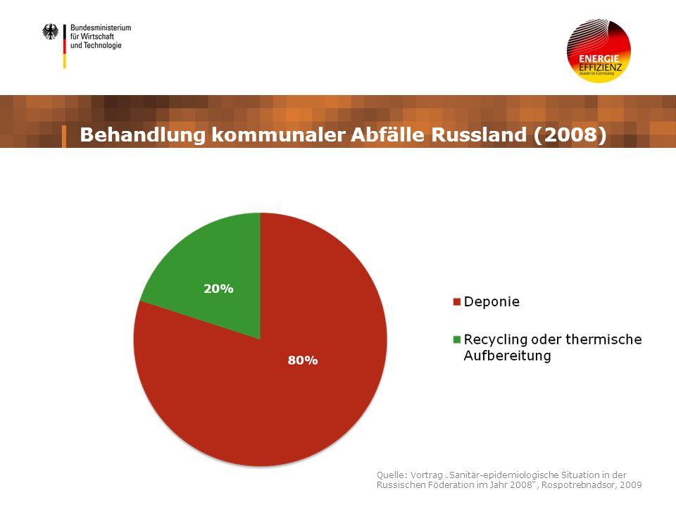 Behandlung kommunaler Abfälle Russland (2008) Quelle: Vortrag Sanitär-epidemiologische Situation in der Russischen Föderation im Jahr 2008, Rospotrebn