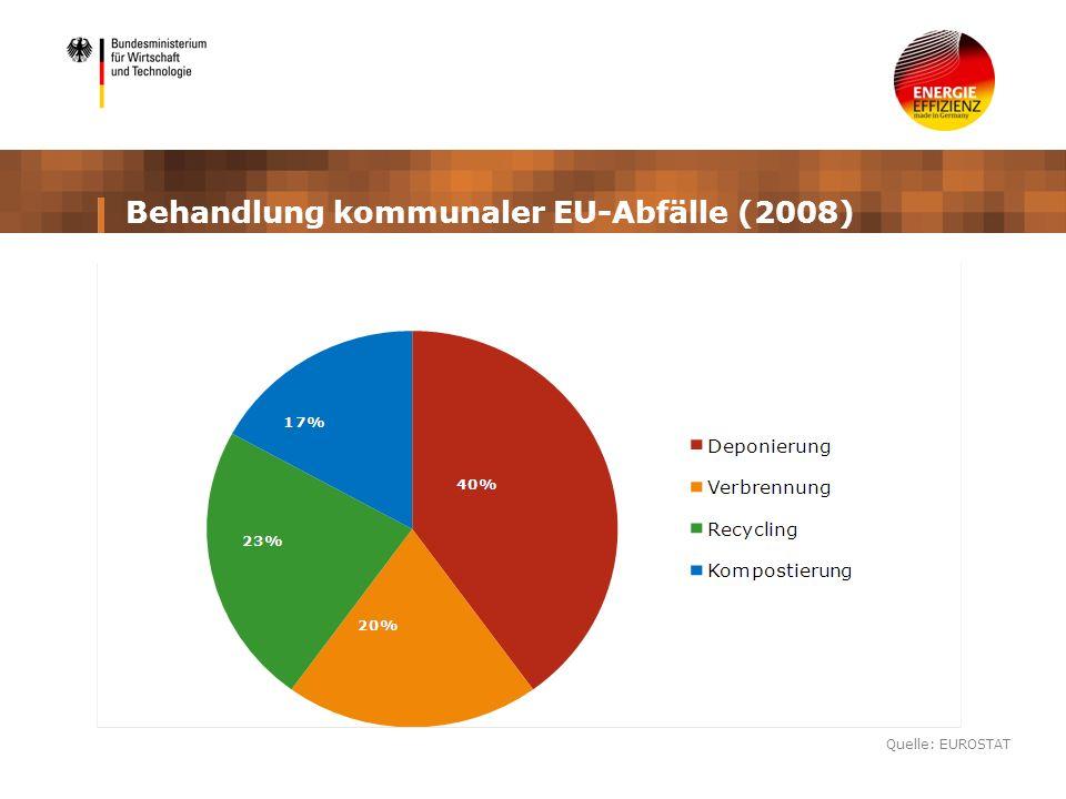 Behandlung kommunaler EU-Abfälle (2008) Quelle: EUROSTAT