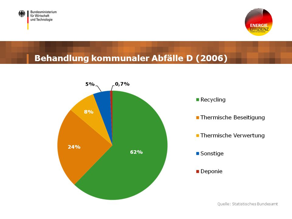 Behandlung kommunaler Abfälle D (2006) Quelle: Statistisches Bundesamt