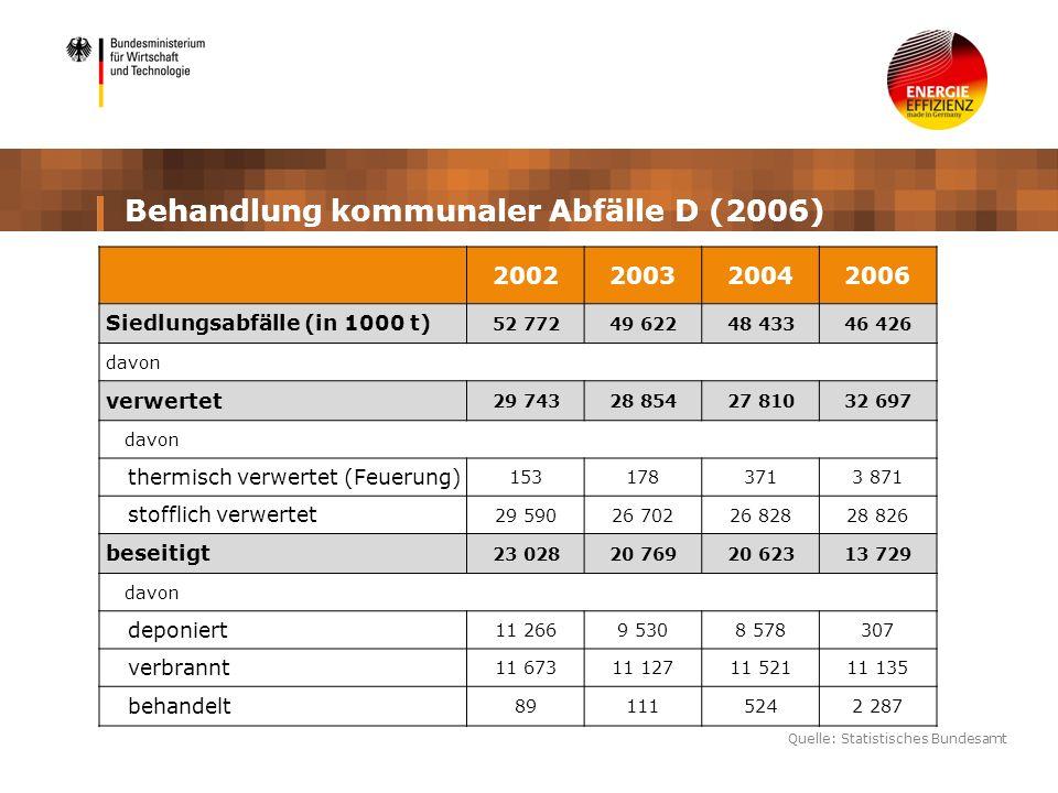 Behandlung kommunaler Abfälle D (2006) 2002200320042006 Siedlungsabfälle (in 1000 t) 52 77249 62248 43346 426 davon verwertet 29 74328 85427 81032 697