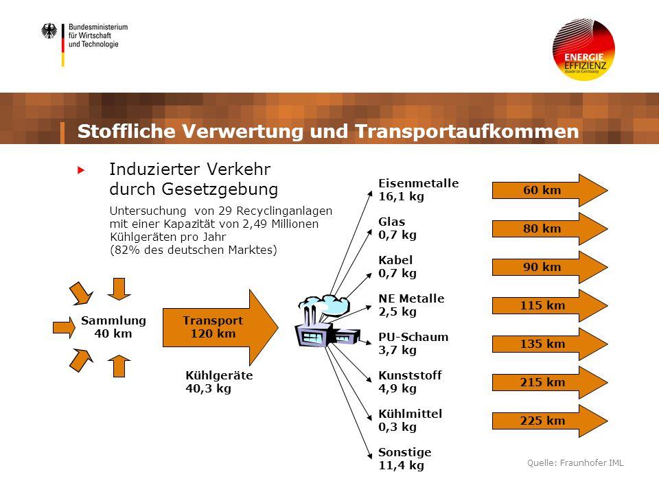 Stoffliche Verwertung und Transportaufkommen Induzierter Verkehr durch Gesetzgebung Transport 120 km 225 km 215 km 135 km 115 km 90 km 80 km 60 km Eis