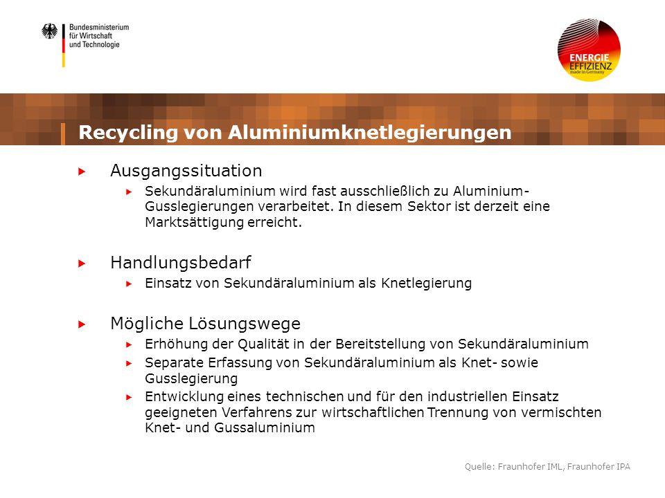 Recycling von Aluminiumknetlegierungen Ausgangssituation Sekundäraluminium wird fast ausschließlich zu Aluminium- Gusslegierungen verarbeitet. In dies