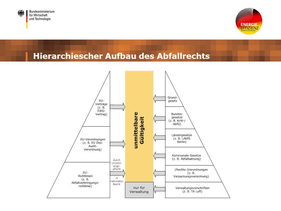Nationales und europäisches Abfallrecht Teilgebiet des Umweltrechts mit Bezug zu fast allen anderen Gebieten des Umweltschutzes Übergeordnete Abfallrechtsakte bzw.