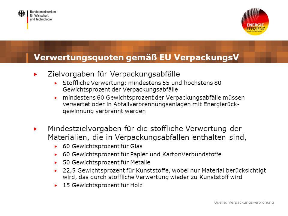 Verwertungsquoten gemäß EU VerpackungsV Zielvorgaben für Verpackungsabfälle Stoffliche Verwertung: mindestens 55 und höchstens 80 Gewichtsprozent der