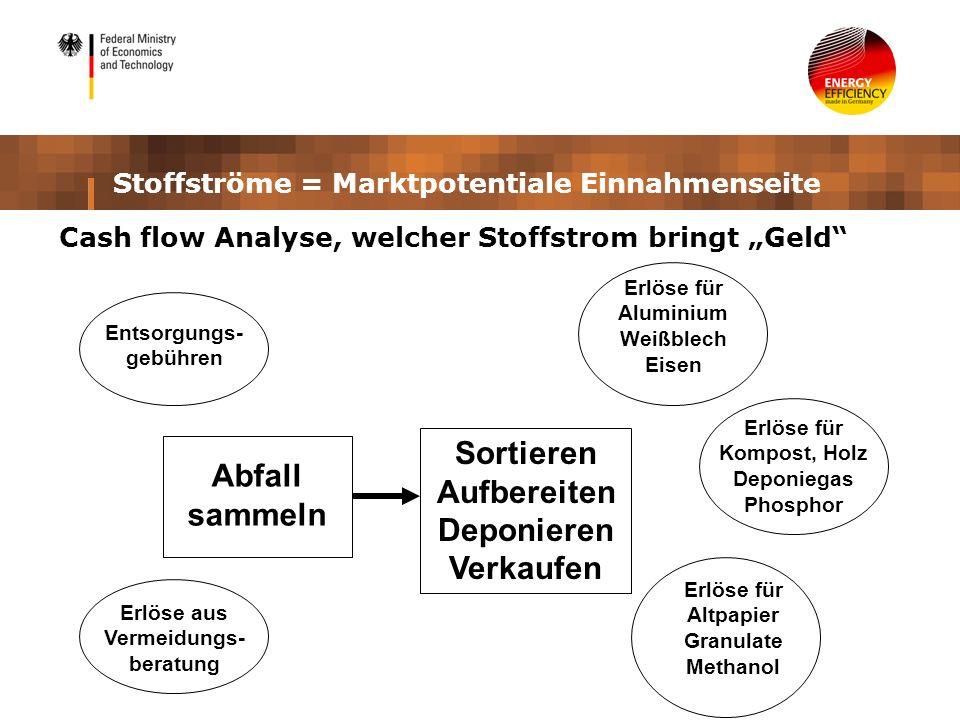 Stoffströme = Marktpotentiale Einnahmenseite Cash flow Analyse, welcher Stoffstrom bringt Geld Abfall sammeln Entsorgungs- gebühren Sortieren Aufberei