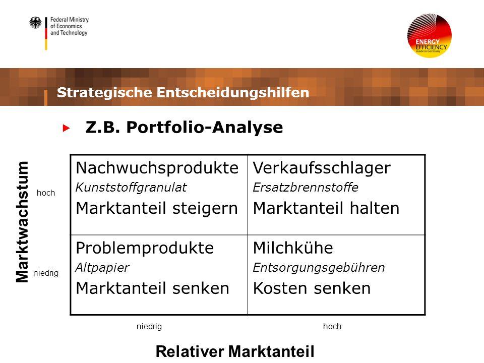Strategische Entscheidungshilfen Z.B. Portfolio-Analyse Nachwuchsprodukte Kunststoffgranulat Marktanteil steigern Verkaufsschlager Ersatzbrennstoffe M