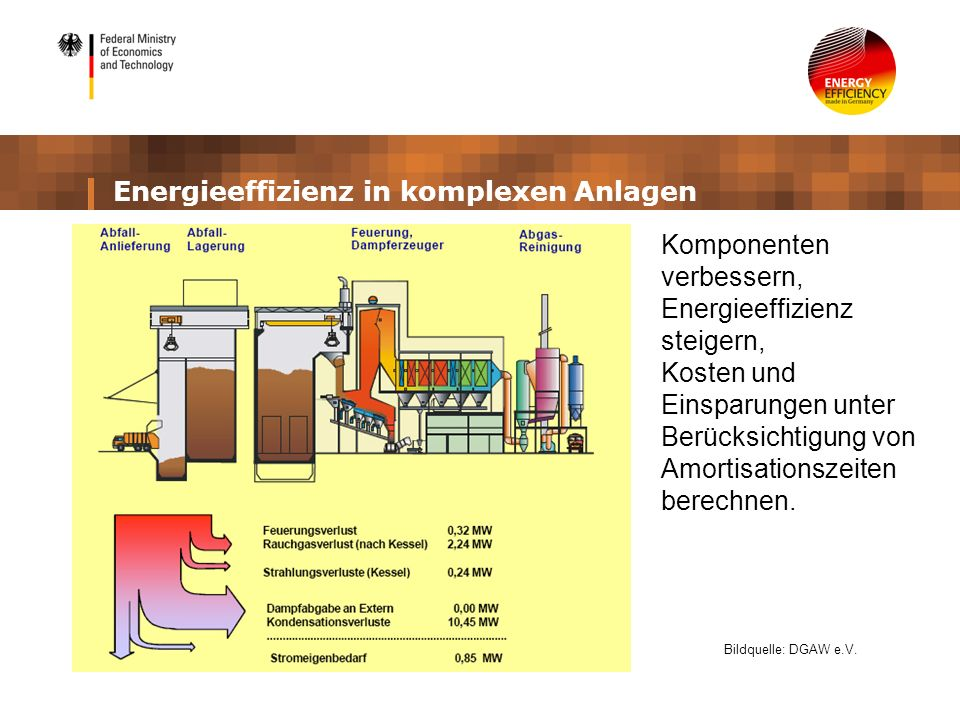 Energieeffizienz in komplexen Anlagen Bildquelle: DGAW e.V. Komponenten verbessern, Energieeffizienz steigern, Kosten und Einsparungen unter Berücksic