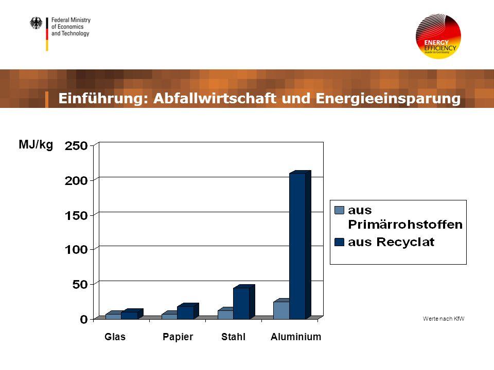Einführung: Abfallwirtschaft und Energieeinsparung MJ/kg Glas Papier Stahl Aluminium Werte nach KfW
