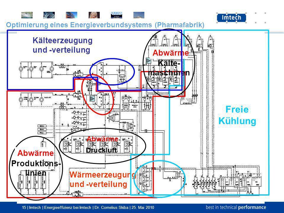 15 | Imtech | Energieeffizienz bei Imtech | Dr. Cornelius Skiba | 25. Mai 2010 Optimierung eines Energieverbundsystems (Pharmafabrik) Wärmeerzeugung u