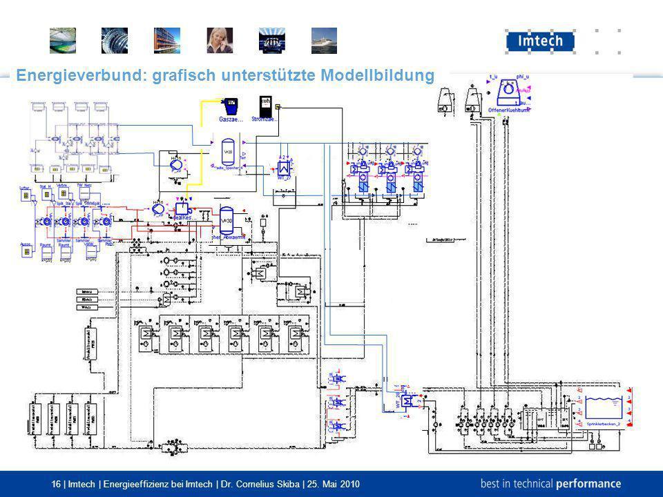 16 | Imtech | Energieeffizienz bei Imtech | Dr. Cornelius Skiba | 25. Mai 2010 Energieverbund: grafisch unterstützte Modellbildung