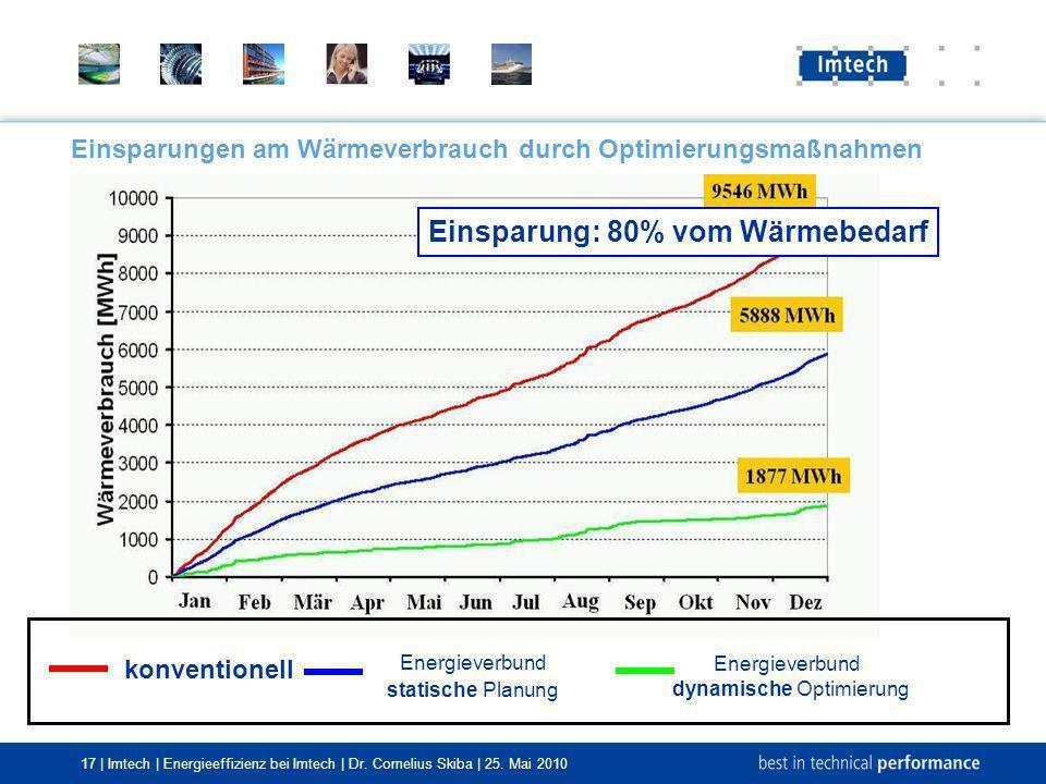 17 | Imtech | Energieeffizienz bei Imtech | Dr. Cornelius Skiba | 25. Mai 2010 Einsparungen am Wärmeverbrauch durch Optimierungsmaßnahmen konventionel