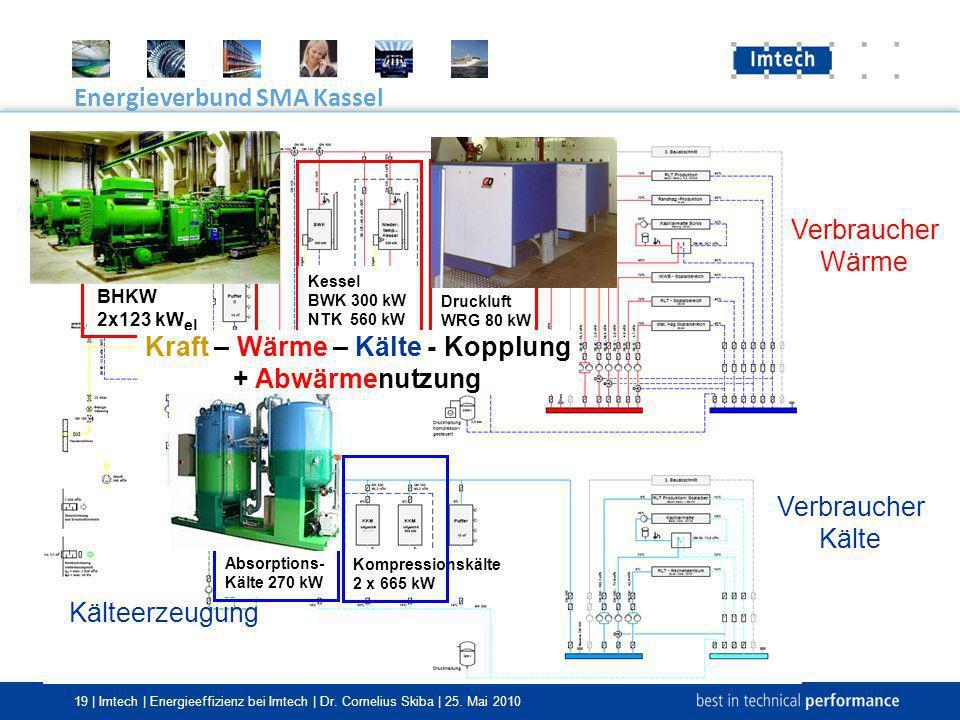 19 | Imtech | Energieeffizienz bei Imtech | Dr. Cornelius Skiba | 25. Mai 2010 Verbraucher Wärme Verbraucher Kälte Kälteerzeugung Wärmeerzeugung Energ